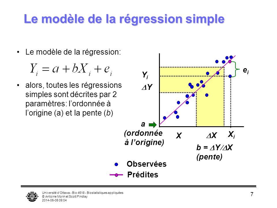 Le modèle de la régression simple