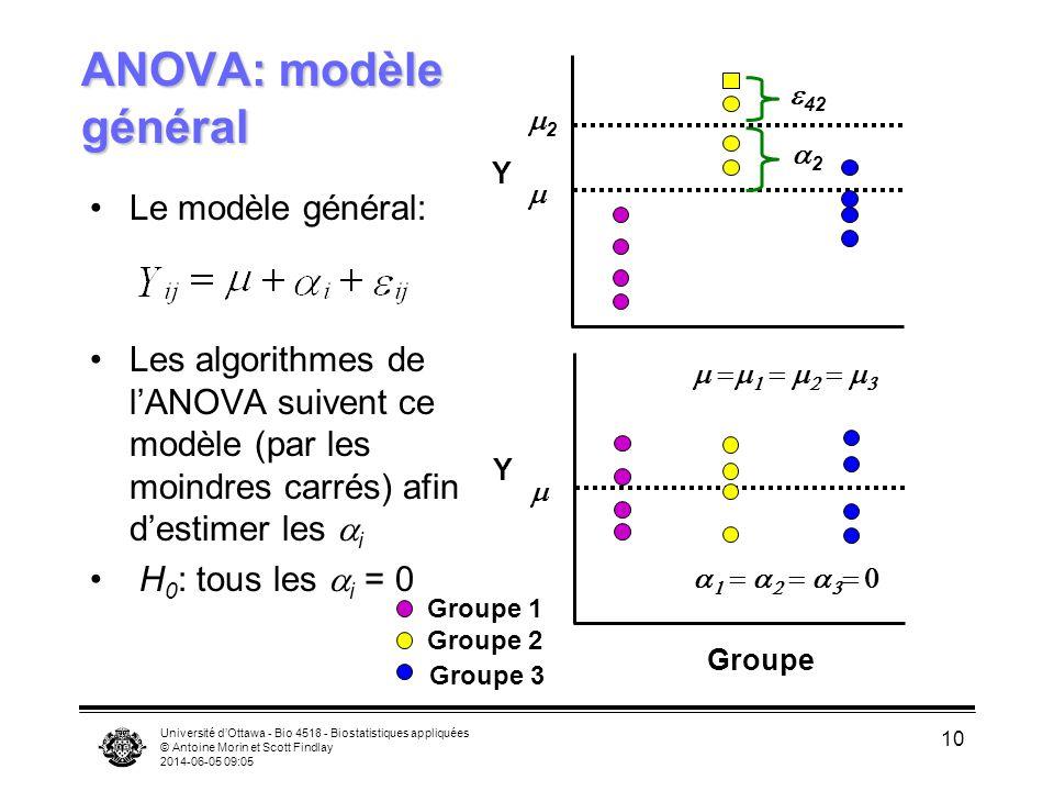 ANOVA: modèle général Le modèle général: