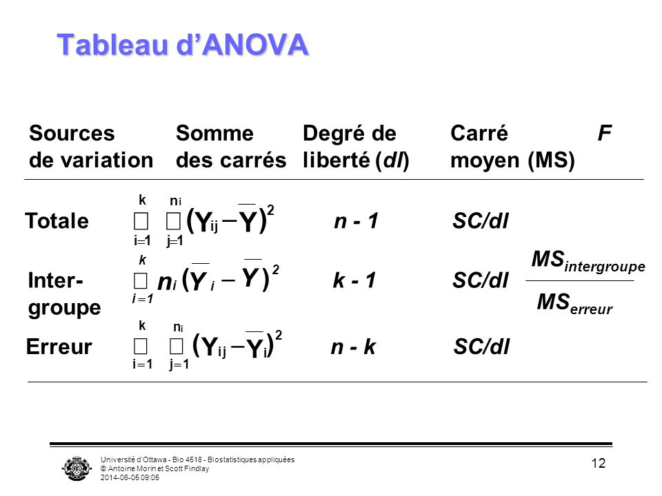 Tableau d'ANOVA å å ( - Y Y ) å n ( - Y ) Y ( å å Y - ) Yi Sources