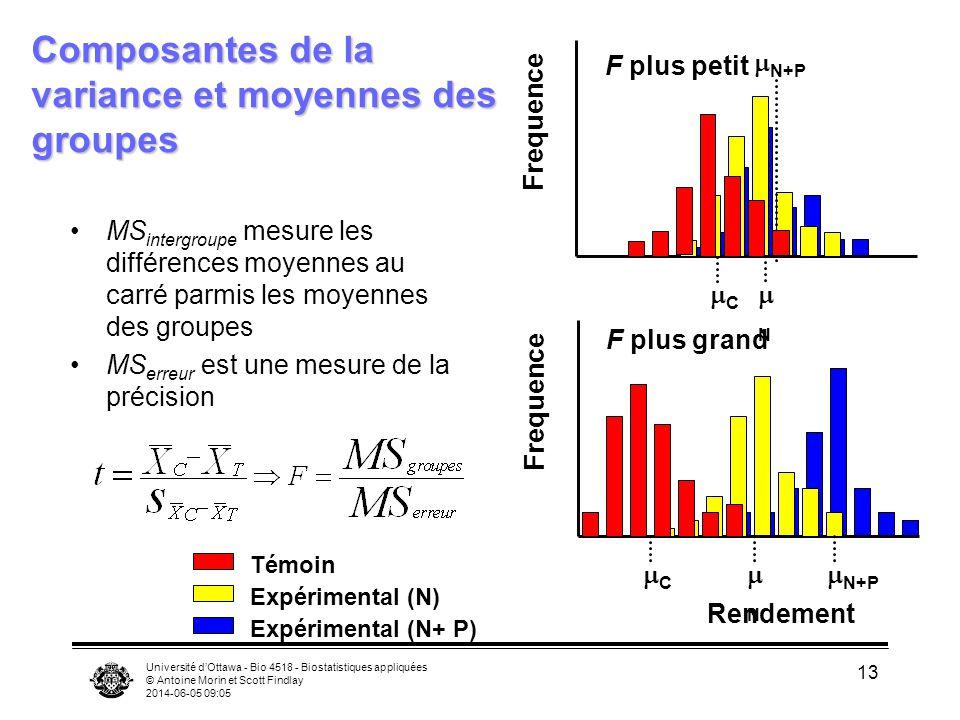 Composantes de la variance et moyennes des groupes