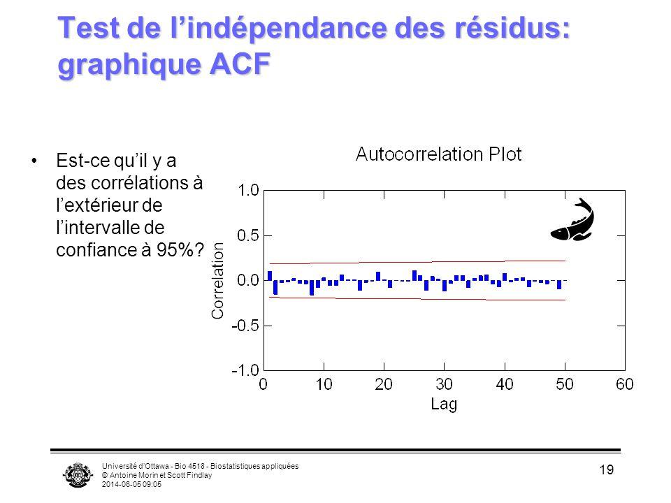 Test de l'indépendance des résidus: graphique ACF