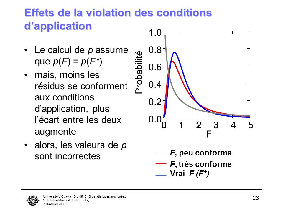 Effets de la violation des conditions d'application