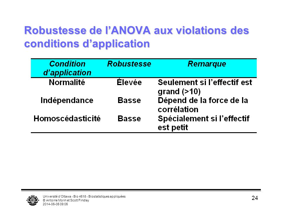 Robustesse de l'ANOVA aux violations des conditions d'application