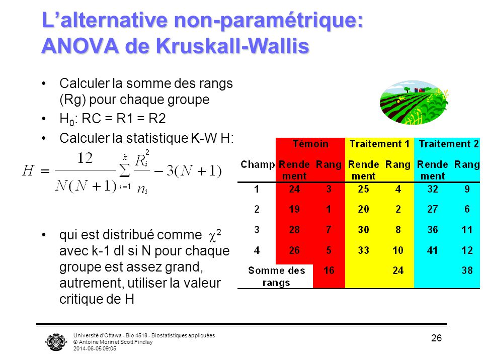 L'alternative non-paramétrique: ANOVA de Kruskall-Wallis