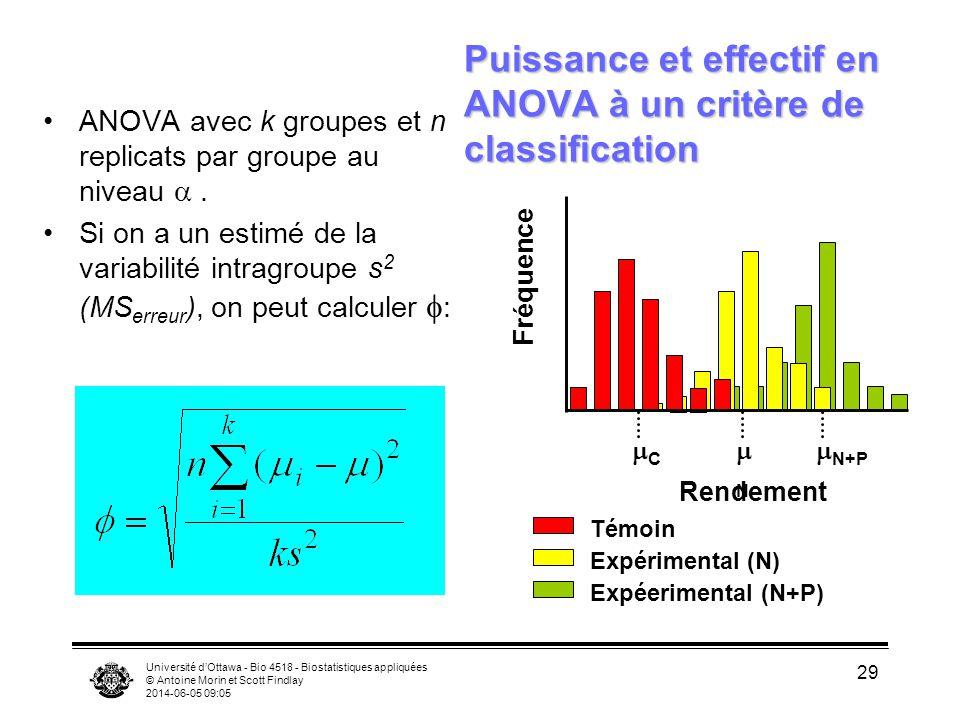 Puissance et effectif en ANOVA à un critère de classification