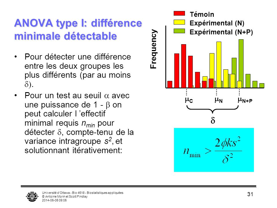 ANOVA type I: différence minimale détectable