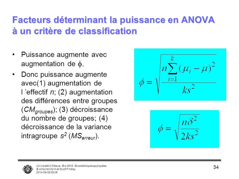 Facteurs déterminant la puissance en ANOVA à un critère de classification
