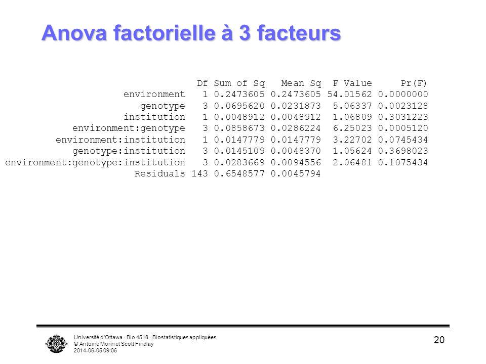Anova factorielle à 3 facteurs