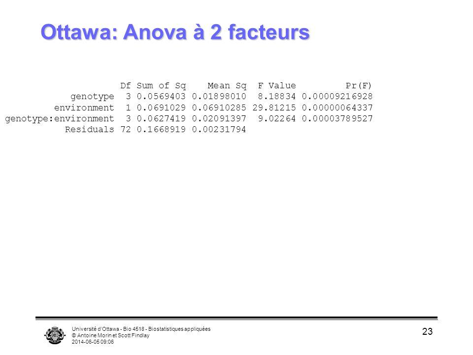 Ottawa: Anova à 2 facteurs