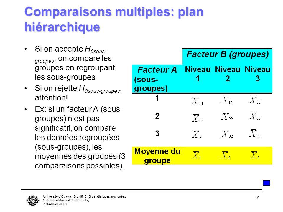 Comparaisons multiples: plan hiérarchique