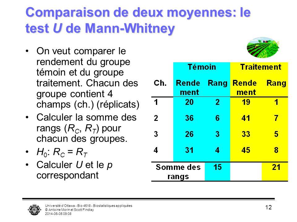 Comparaison de deux moyennes: le test U de Mann-Whitney