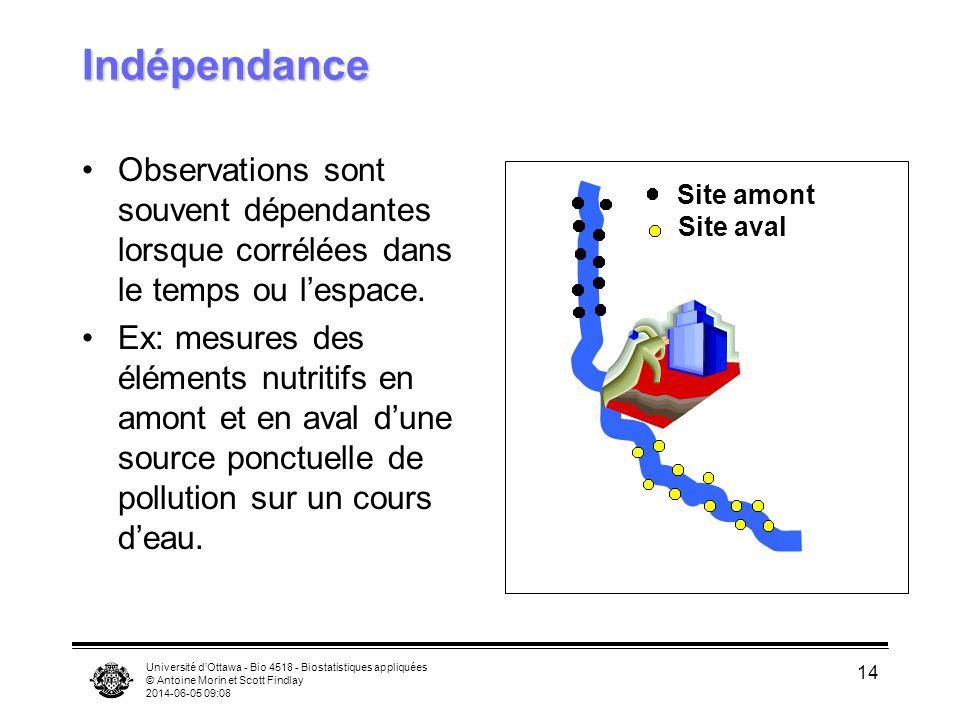 Indépendance Observations sont souvent dépendantes lorsque corrélées dans le temps ou l'espace.