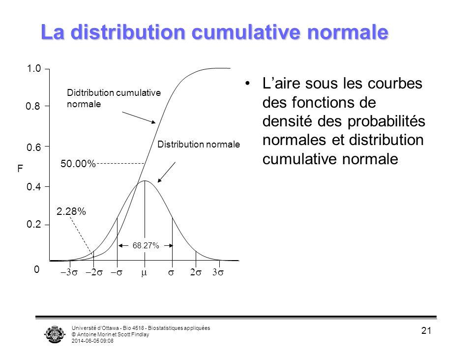 La distribution cumulative normale