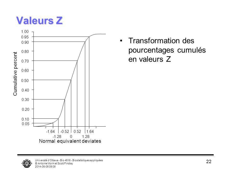 Valeurs Z Transformation des pourcentages cumulés en valeurs Z