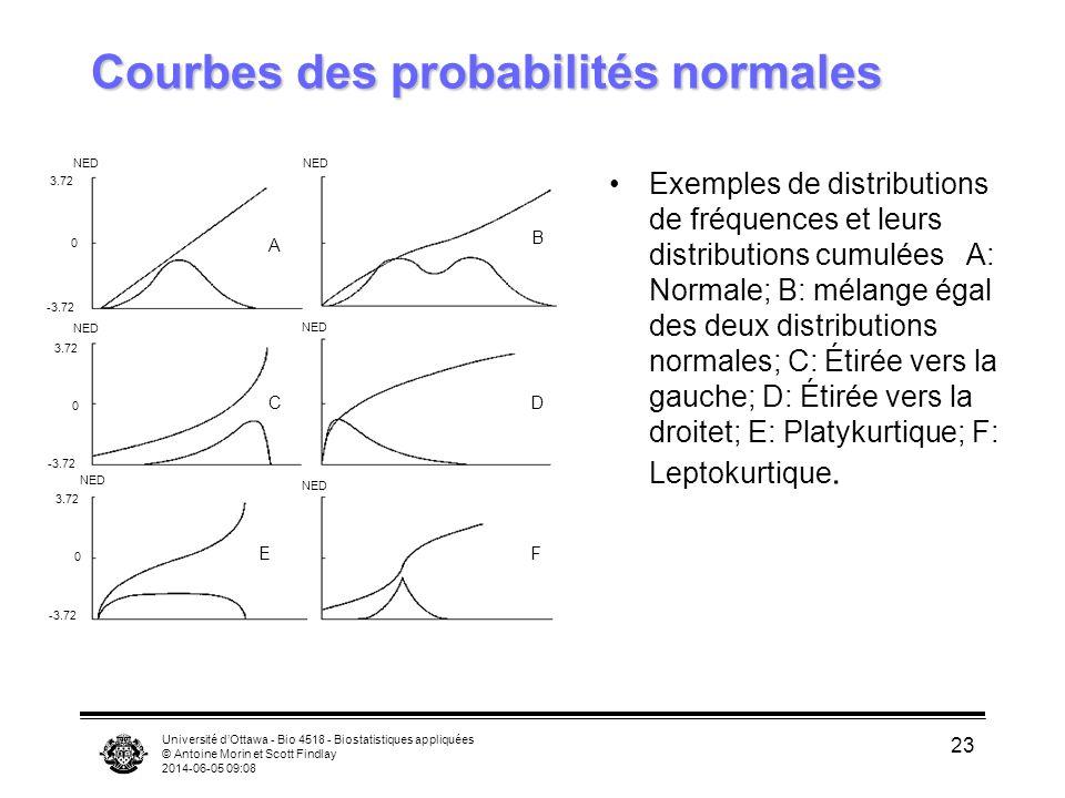 Courbes des probabilités normales