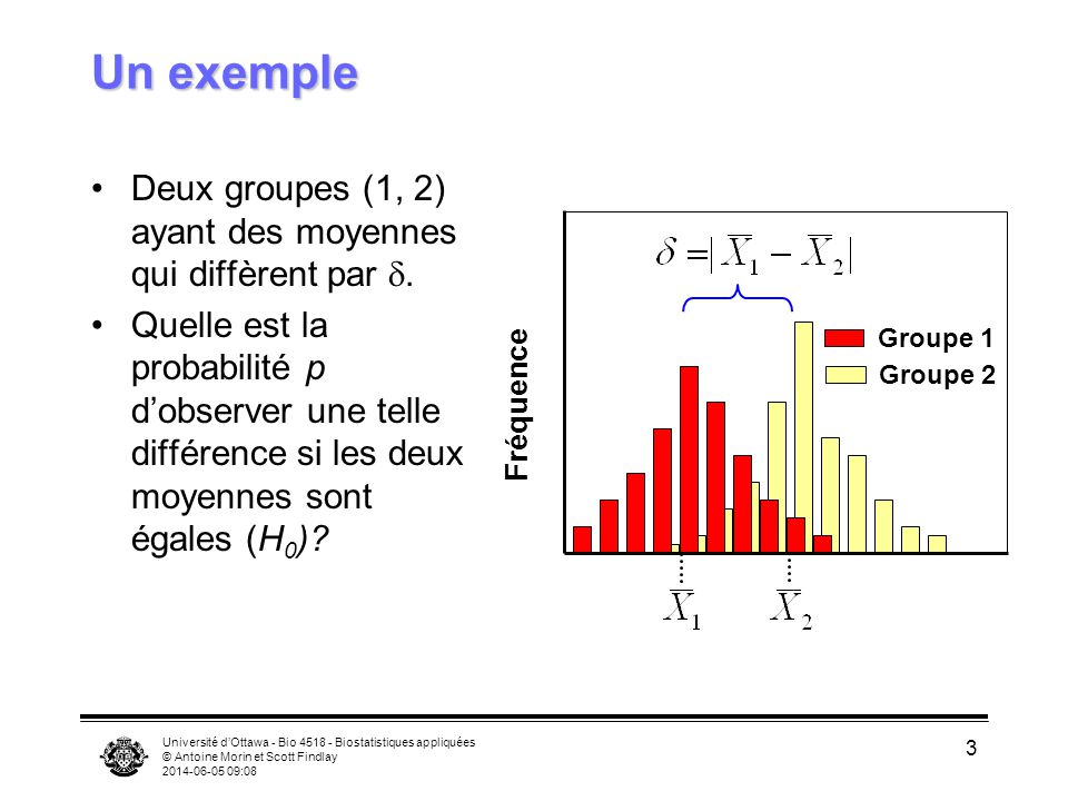 Un exemple Deux groupes (1, 2) ayant des moyennes qui diffèrent par d.