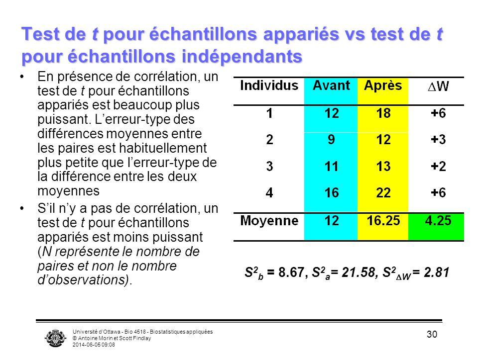Test de t pour échantillons appariés vs test de t pour échantillons indépendants