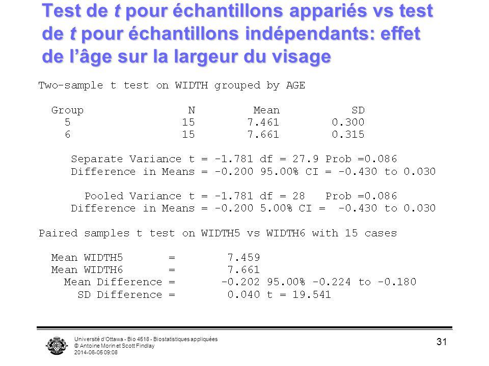 Test de t pour échantillons appariés vs test de t pour échantillons indépendants: effet de l'âge sur la largeur du visage