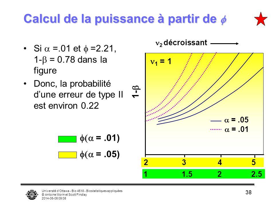 Calcul de la puissance à partir de f