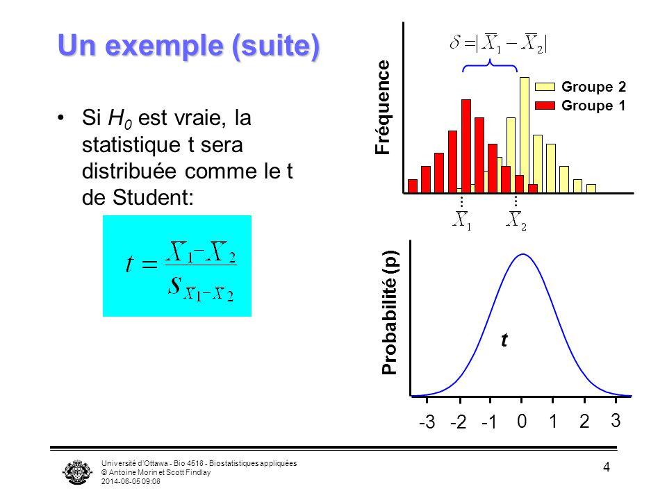 Un exemple (suite) Groupe 2. Fréquence. Groupe 1. Si H0 est vraie, la statistique t sera distribuée comme le t de Student: