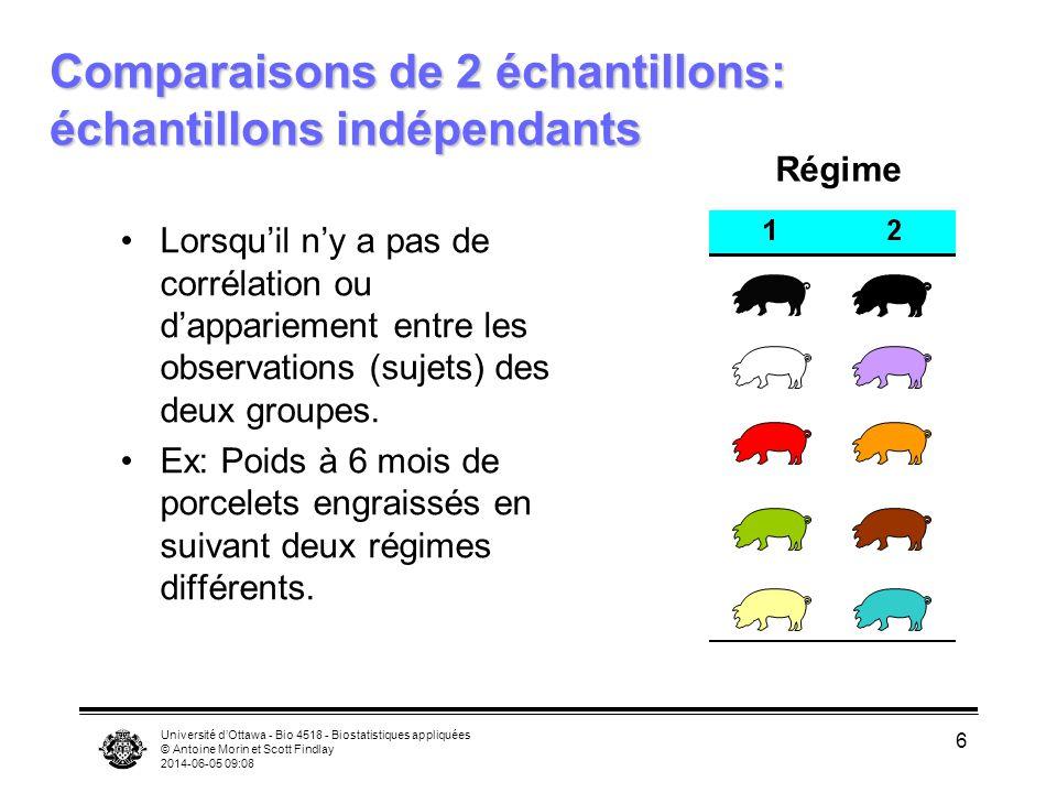 Comparaisons de 2 échantillons: échantillons indépendants