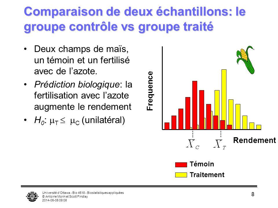 Comparaison de deux échantillons: le groupe contrôle vs groupe traité