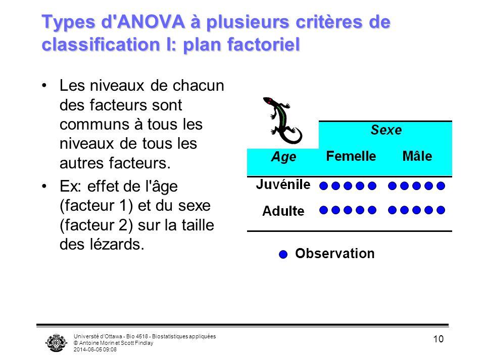 Types d ANOVA à plusieurs critères de classification I: plan factoriel