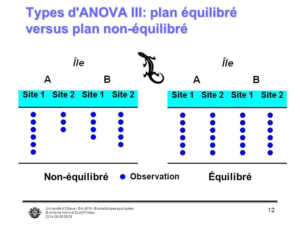 Types d ANOVA III: plan équilibré versus plan non-équilibré