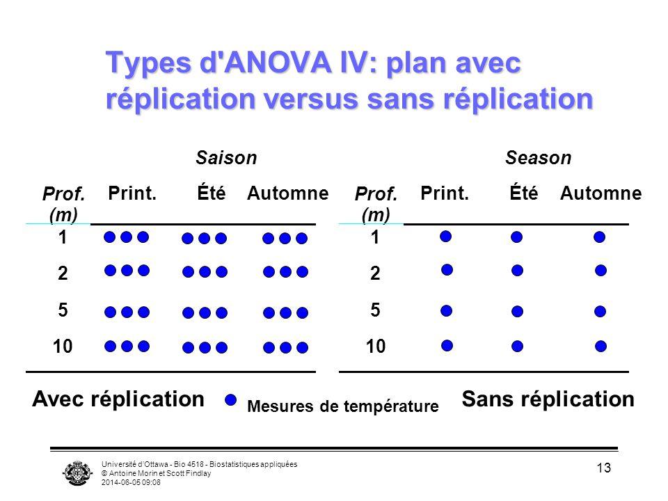Types d ANOVA IV: plan avec réplication versus sans réplication