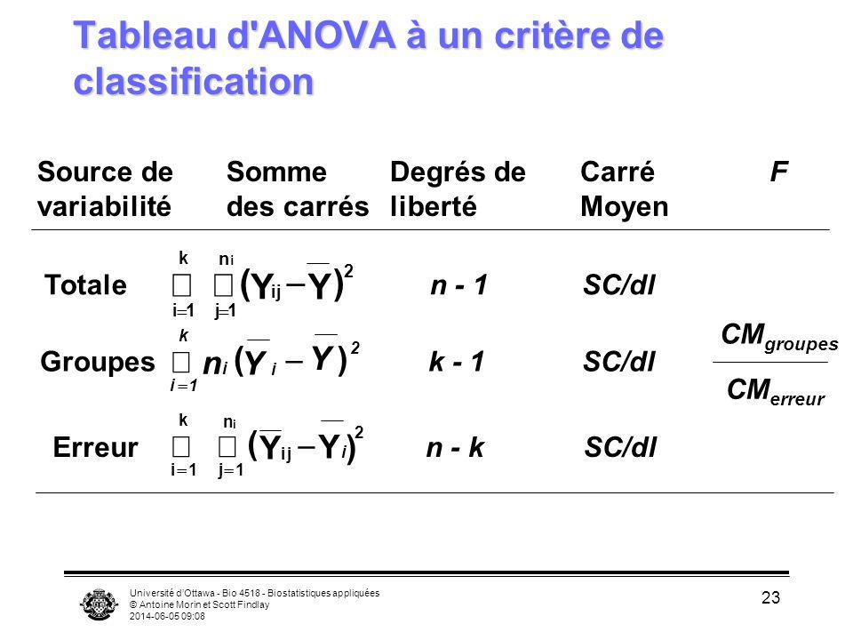 Tableau d ANOVA à un critère de classification