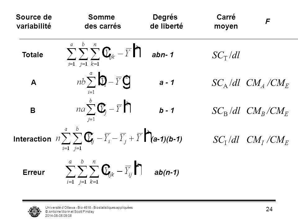 CMA /CME SCA /dl SCT /dl SCB /dl SCI /dl CMB /CME CMI /CME Source de