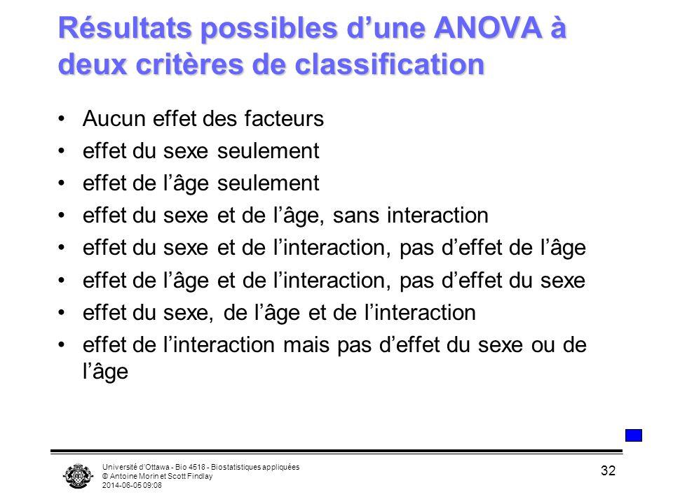 Résultats possibles d'une ANOVA à deux critères de classification