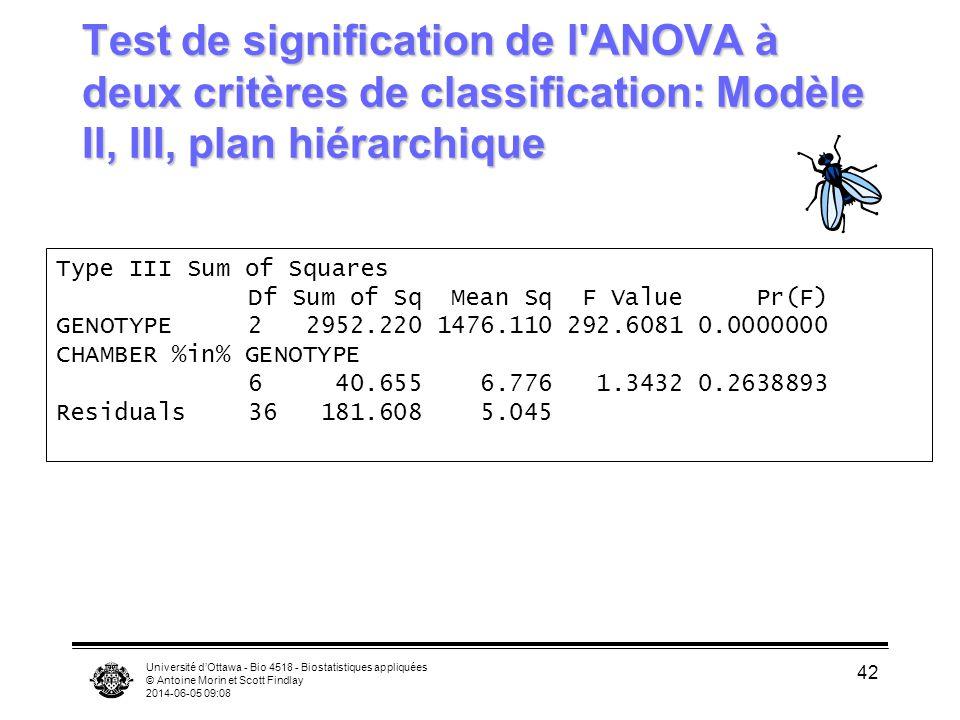 Test de signification de l ANOVA à deux critères de classification: Modèle II, III, plan hiérarchique