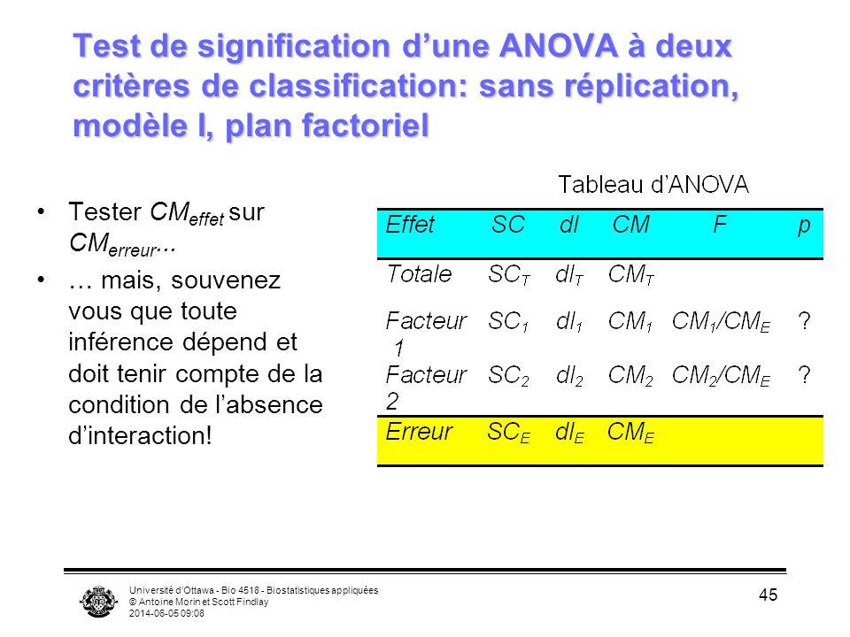 Test de signification d'une ANOVA à deux critères de classification: sans réplication, modèle I, plan factoriel