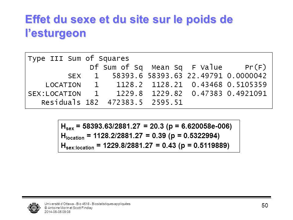 Effet du sexe et du site sur le poids de l'esturgeon