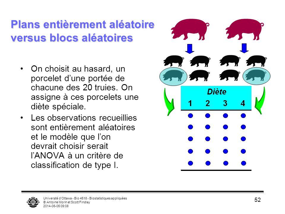 Plans entièrement aléatoire versus blocs aléatoires