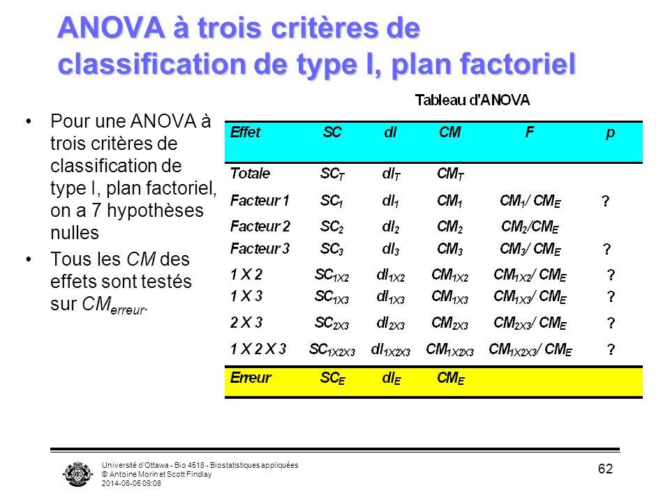 ANOVA à trois critères de classification de type I, plan factoriel