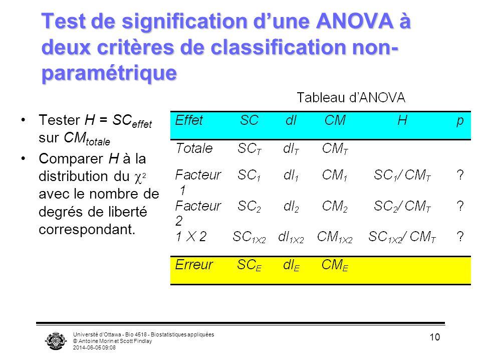 Test de signification d'une ANOVA à deux critères de classification non-paramétrique