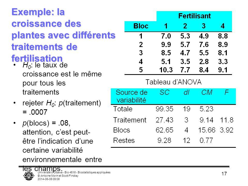 Exemple: la croissance des plantes avec différents traitements de fertilisation