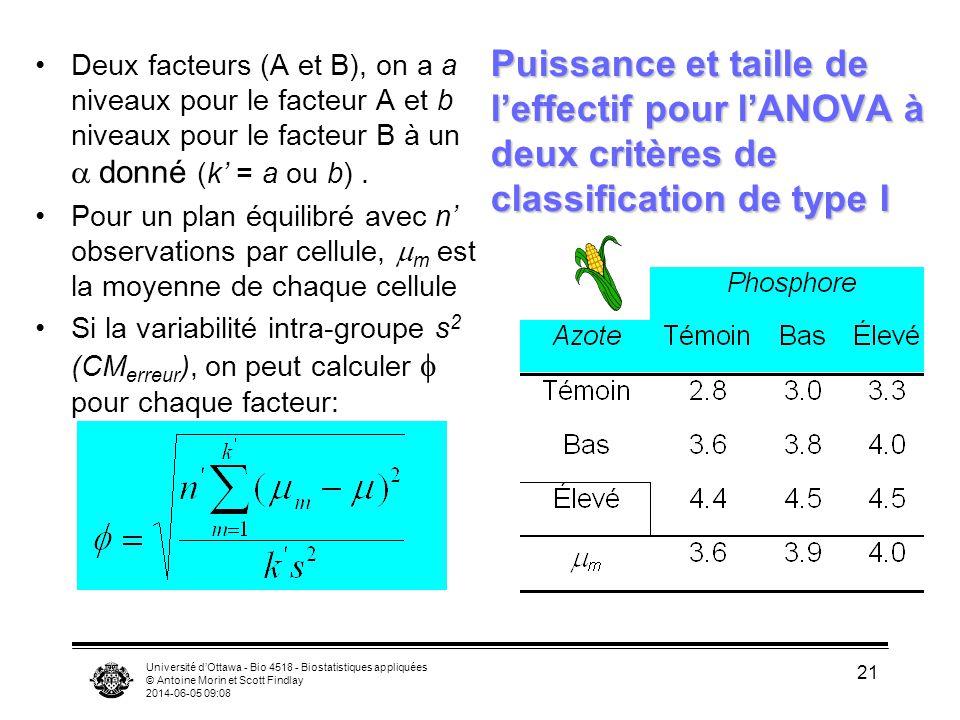 Deux facteurs (A et B), on a a niveaux pour le facteur A et b niveaux pour le facteur B à un a donné (k' = a ou b) .