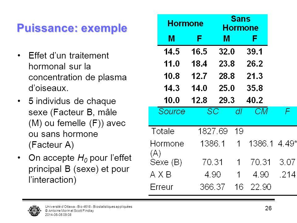 Puissance: exemple Effet d'un traitement hormonal sur la concentration de plasma d'oiseaux.