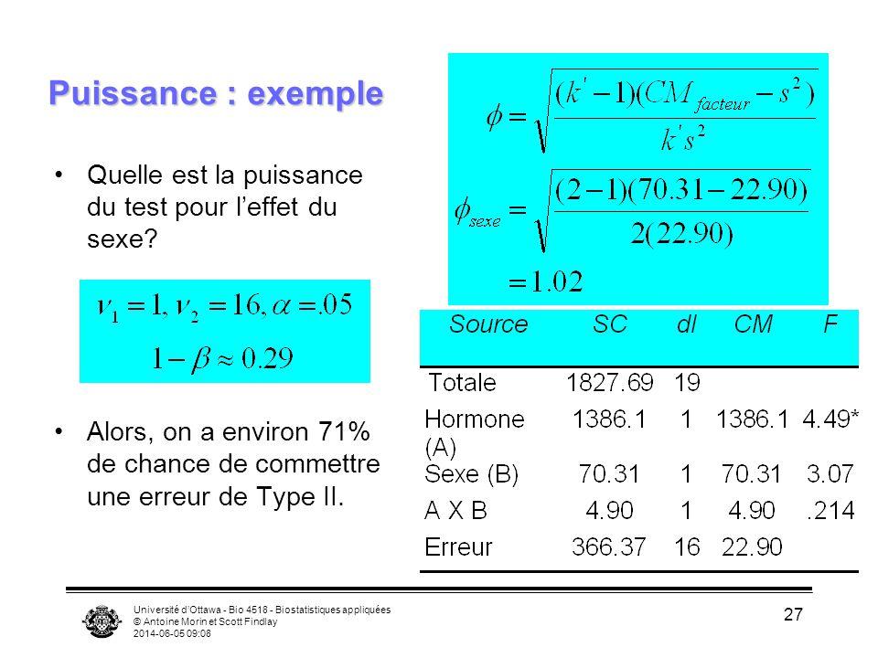 Puissance : exemple Quelle est la puissance du test pour l'effet du sexe Alors, on a environ 71% de chance de commettre une erreur de Type II.