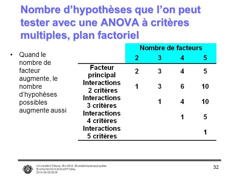 Nombre d'hypothèses que l'on peut tester avec une ANOVA à critères multiples, plan factoriel