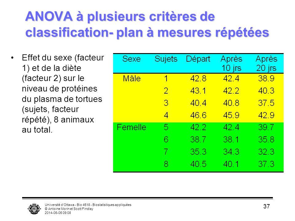 ANOVA à plusieurs critères de classification- plan à mesures répétées
