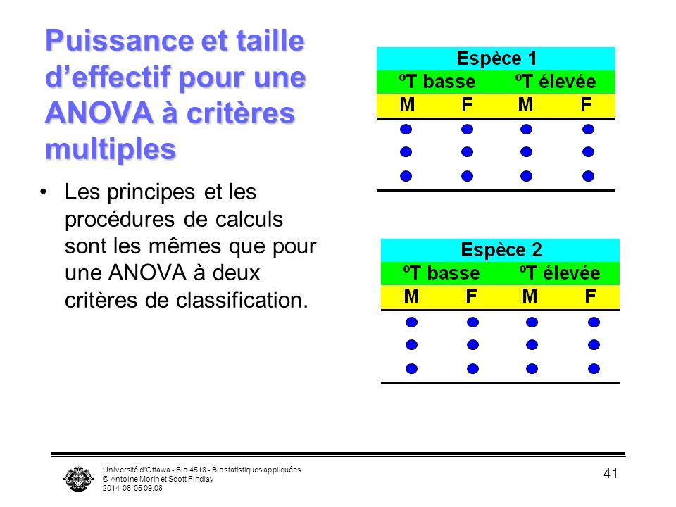 Puissance et taille d'effectif pour une ANOVA à critères multiples