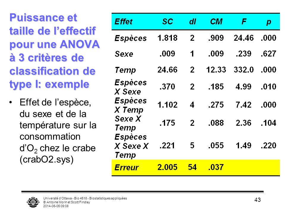 Puissance et taille de l'effectif pour une ANOVA à 3 critères de classification de type I: exemple