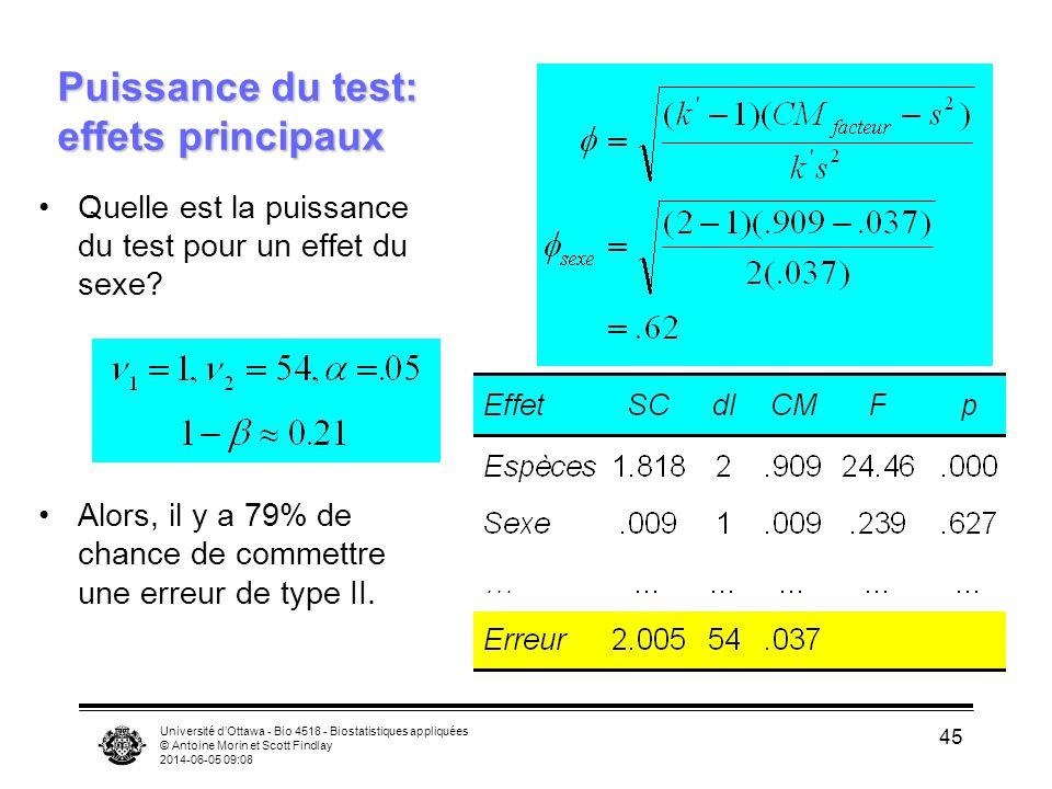 Puissance du test: effets principaux