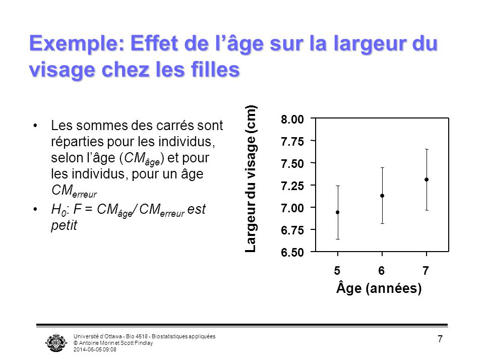 Exemple: Effet de l'âge sur la largeur du visage chez les filles