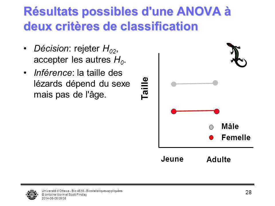 Résultats possibles d une ANOVA à deux critères de classification