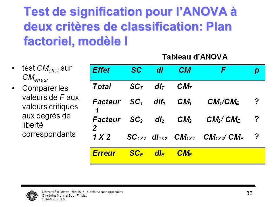Test de signification pour l'ANOVA à deux critères de classification: Plan factoriel, modèle I